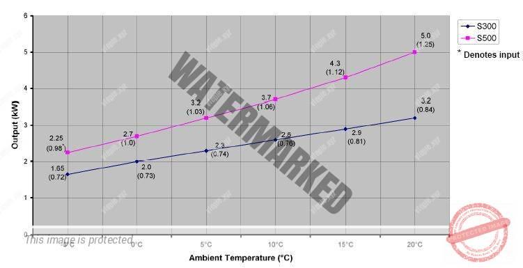 График COP теплового насоса в зависимости от температуры наружного воздуха и нагрева воды