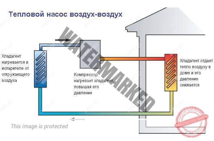 Воздушный тепловой насос принцип действия