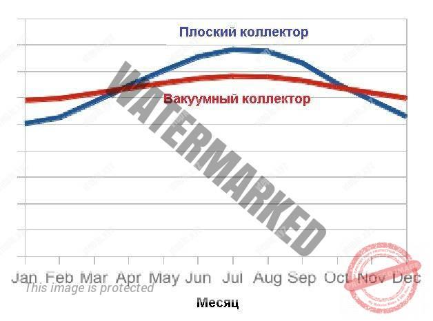 График сравнения эффективности работы плоских и вакуумных солнечных коллекторов за год