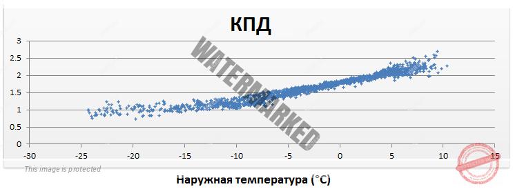 График КПД воздушного теплового насоса