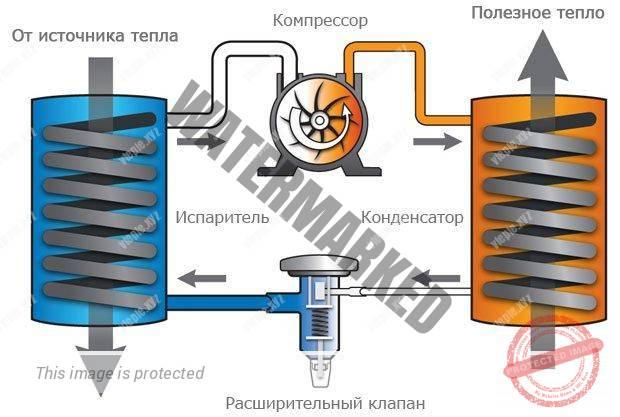Принцип работы теплового насоса - схема