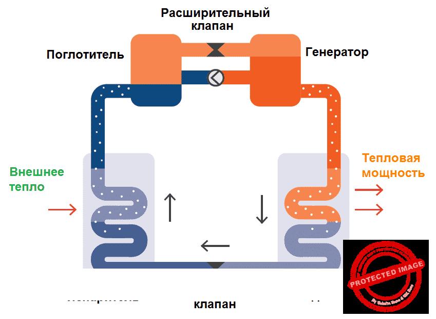 Схема принципа работы абсорбционного теплового насоса