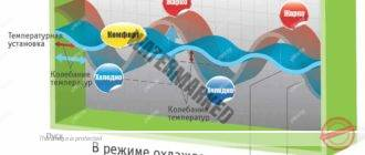 Otoplenie-split-sistemoy-zimoy-----otzyivyi-nedostatki-i-plyusyi-neravnomernyiy-nagrev-pomeshheniya-330x140.jpg
