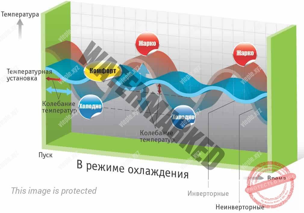 Схема неравномерного нагрева помещения