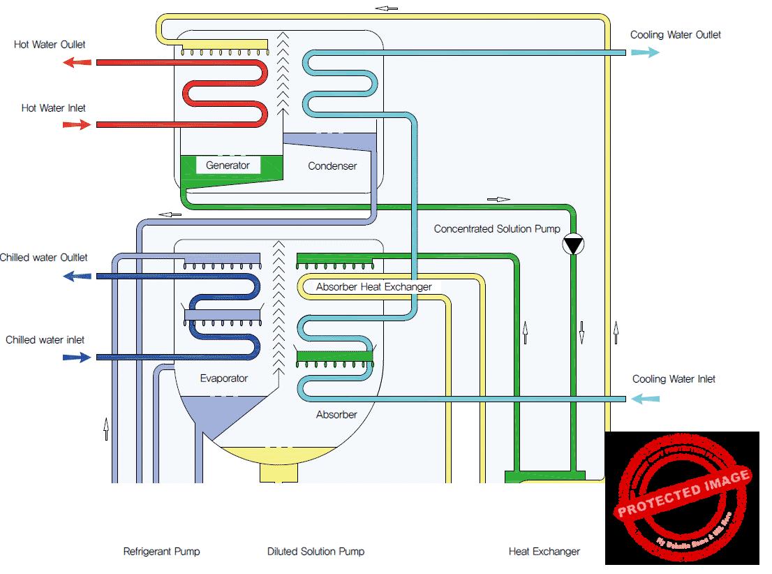 Схема одноступенчатой АБХМ косвенного нагрева