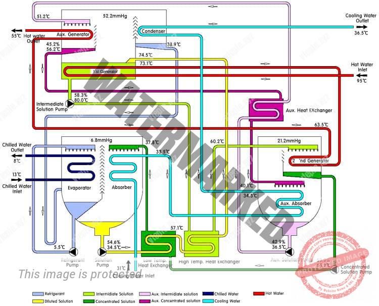 Схема двухступенчатой АБХМ косвенного нагрева