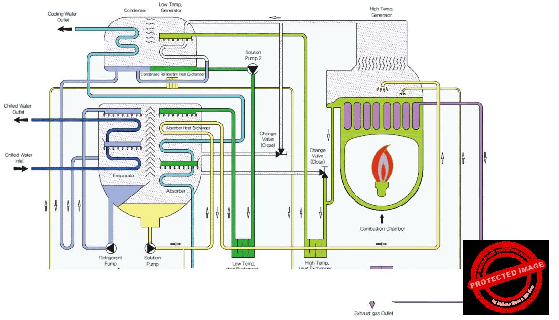 Схема одноступенчатой АБХМ прямого нагрева