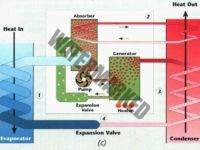 Основные элементы АБХМ: обычной, двухконтурной, для отбора низкопотенциального тепла