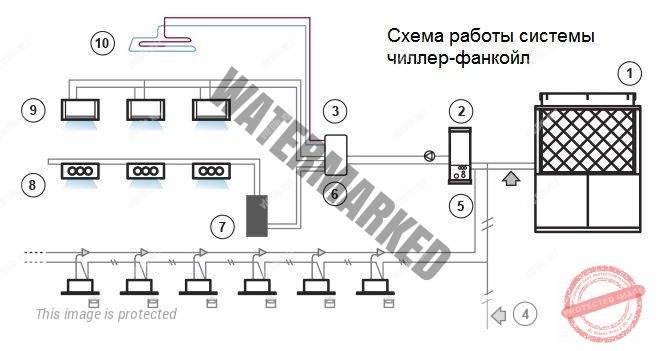 Схема работы системы чиллер фанкойл с выносным конденсатором