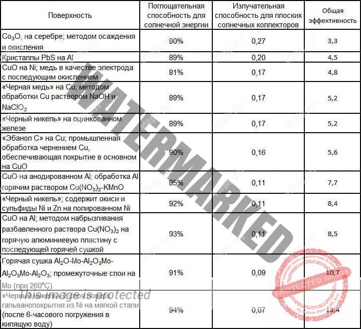 Таблица селективного покрытия