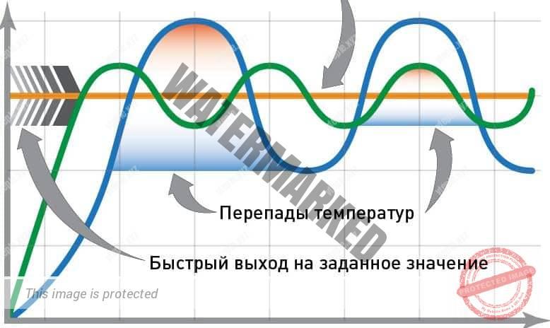 Инфографика эффективности обычного и инверторного бытового кондиционера