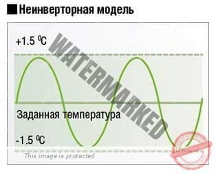 Температурный режим обычного кондиционера