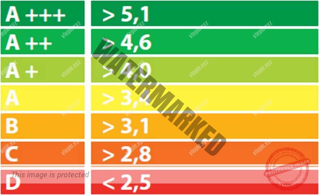 Классы энергоэффективности и COP