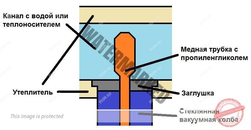 Схематическая установка вакуумной трубки в верхний блок коллектора.