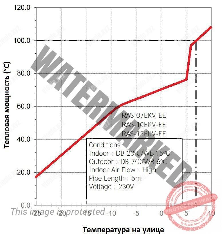grafik-zavisimosti-proizvoditelnosti-kondicionerov-toshiba-ot-temperatury.jpg