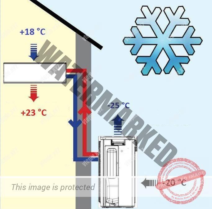 Как работает кондиционер зимой на обогрев
