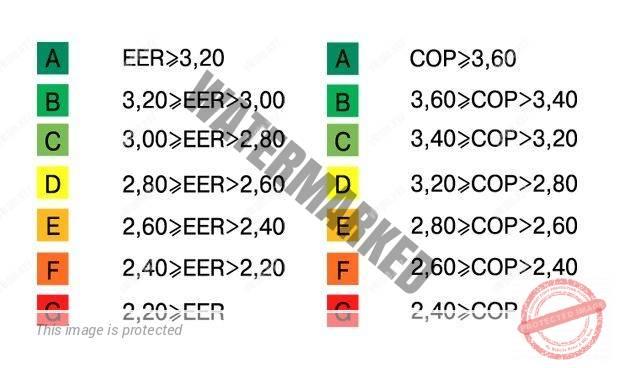 Классы энергоэффективности кондиционера