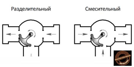 Принцип работы поворотного трехходового клапана