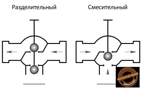 Принцип работы седельного трехходового клапана