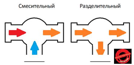 Смесительный и разделительный трехходовые краны