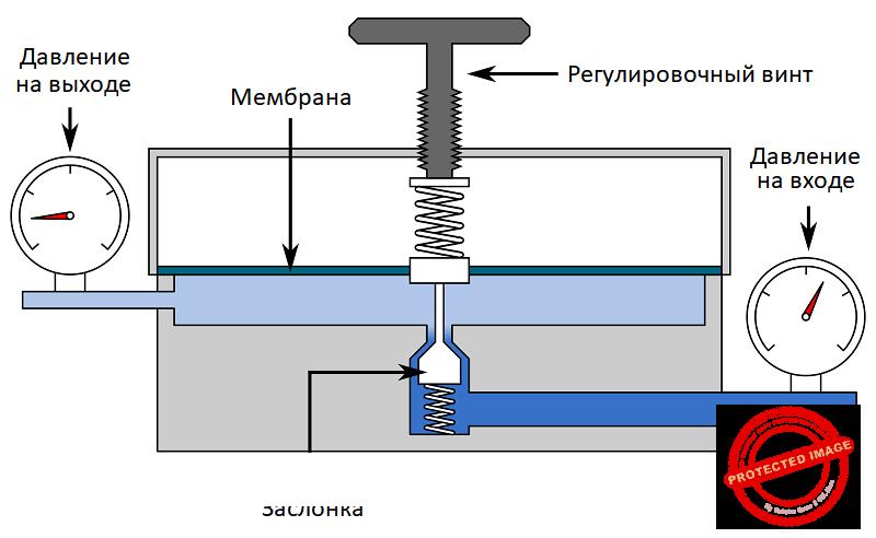 Устройство автоматического мембранного регулятора давления