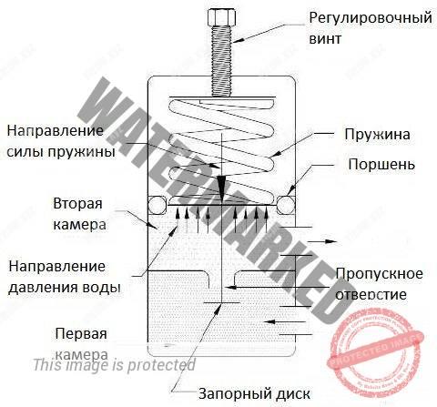 Устройство поршневого регулятора давления воды
