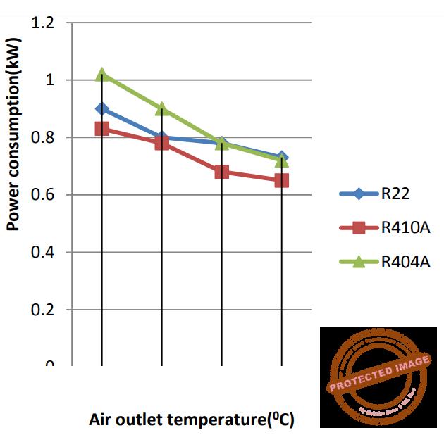 Исследование эффективности r410a, r404a и r22