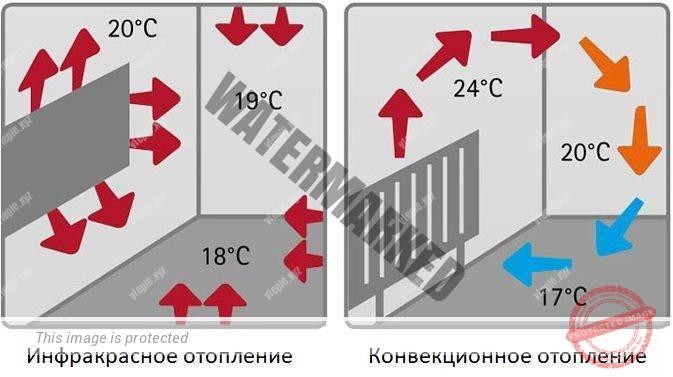 infrakrasnoe-otoplenie-protiv-konvekcionnogo.jpg
