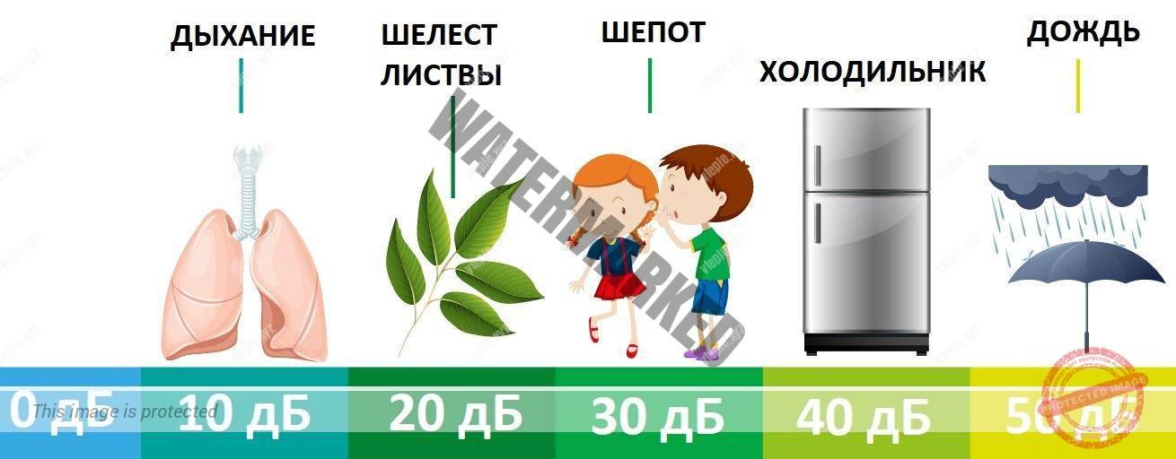 Инфографика уровней громкости в децибелах
