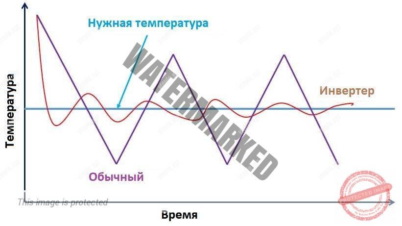 Колебания температуры при работе обычного и инверторного кондиционера