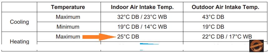 Проблемы с кондиционированием дует воздух теплой температуры на выходе из кондиционера слабо охлаждает или не охлаждает вовсе