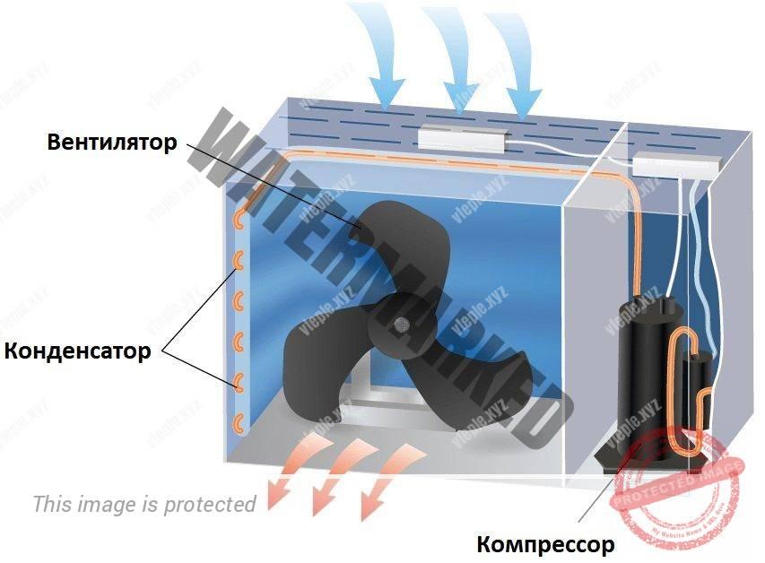 Внутреннее устройство наружного блока кондиционера