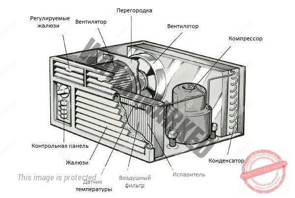Конструкция и устройство оконного кондиционера