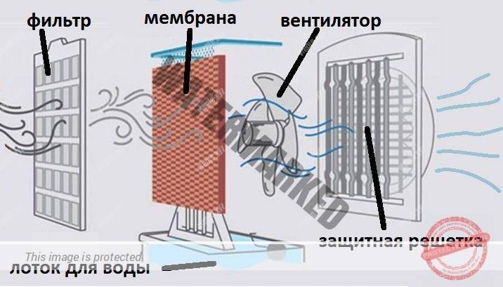 Принцип работы кондиционера испарительного типа