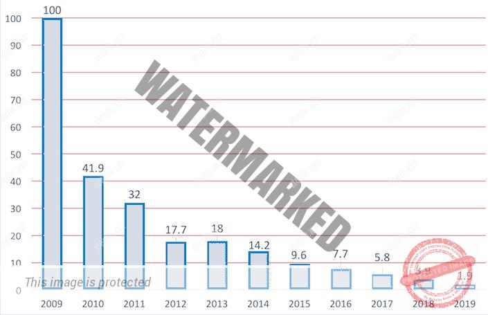 Потребление хладагента R22 в 2010-2019 годах